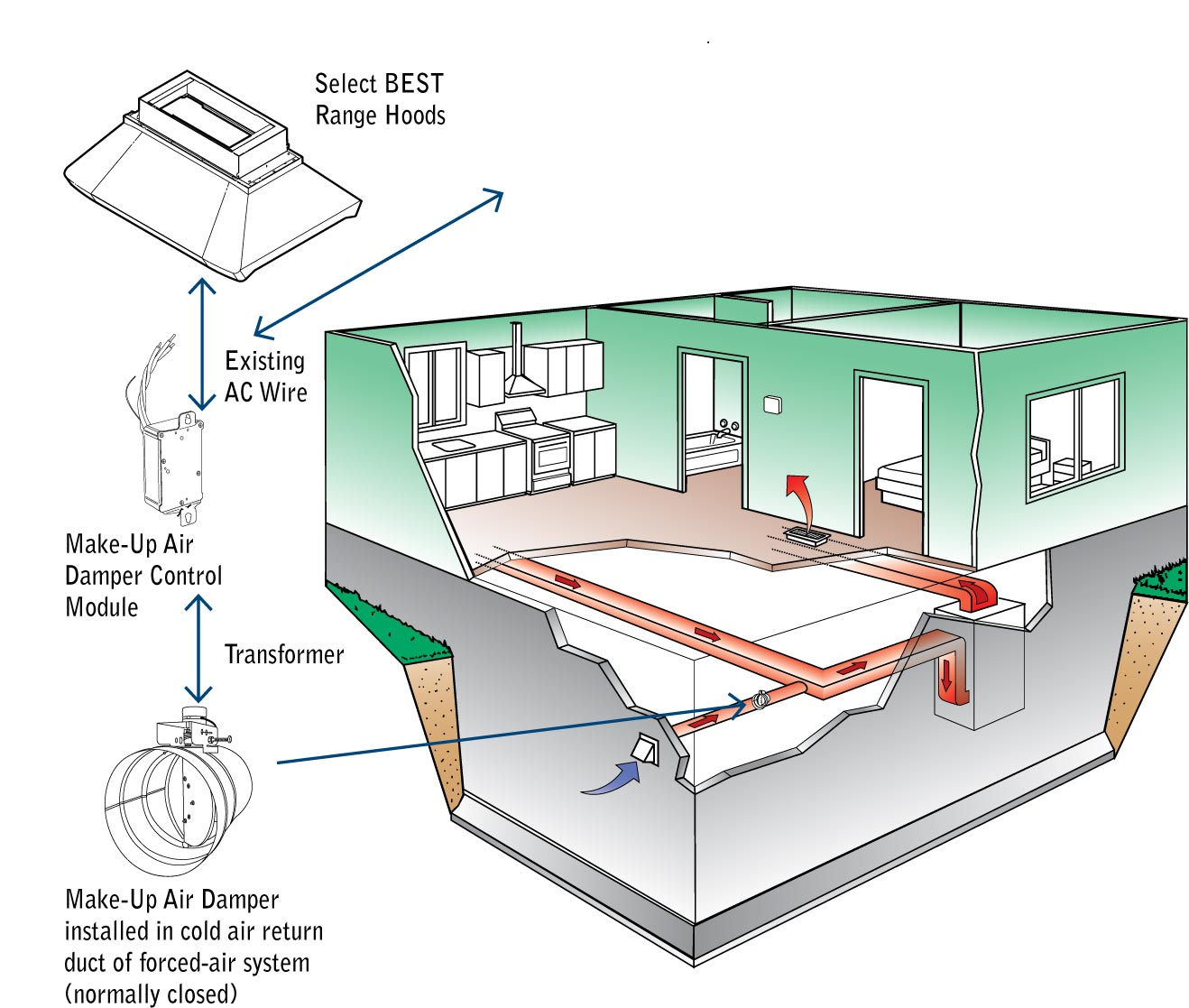 Appliance Ventilation Be Aware Of Make