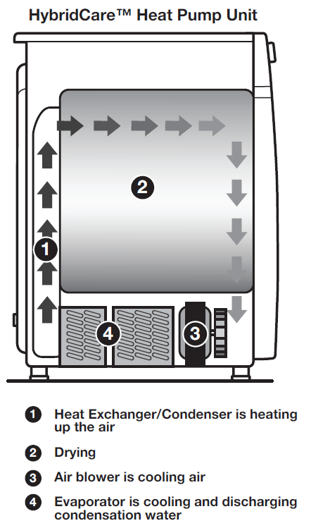 whirlpool-heat-pump-dryer-diagram-WED99HEDW